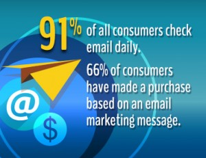 Email is the best lead generation tool