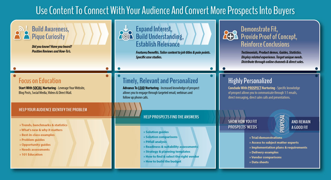 Use Content To Connect With Your Audience