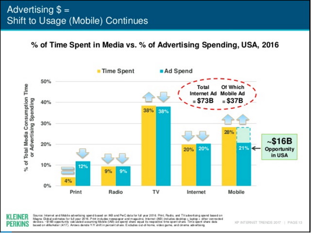 advertising-shift-to-usage
