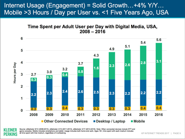 internet-use-mary-meeker